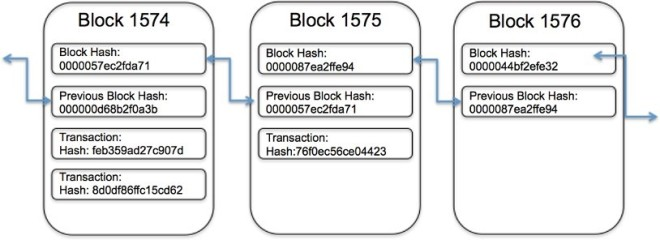 Figure 2 - Hash (blockchain)