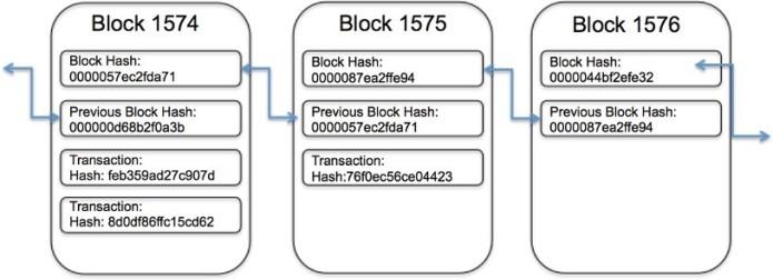 Figure 2 - Hash (blockchain)