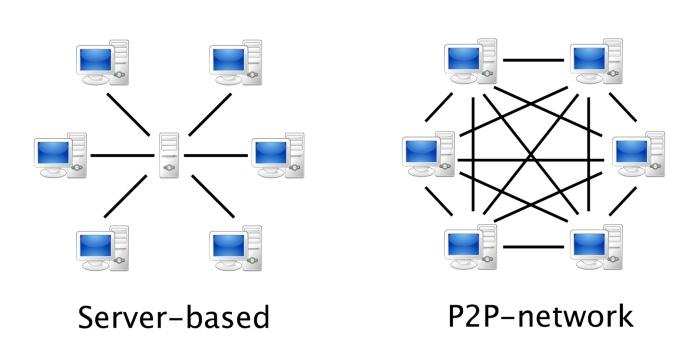 p2p 2